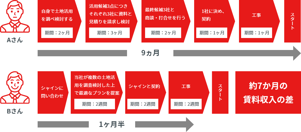 早期解決例(Aさん・Bさん比較)